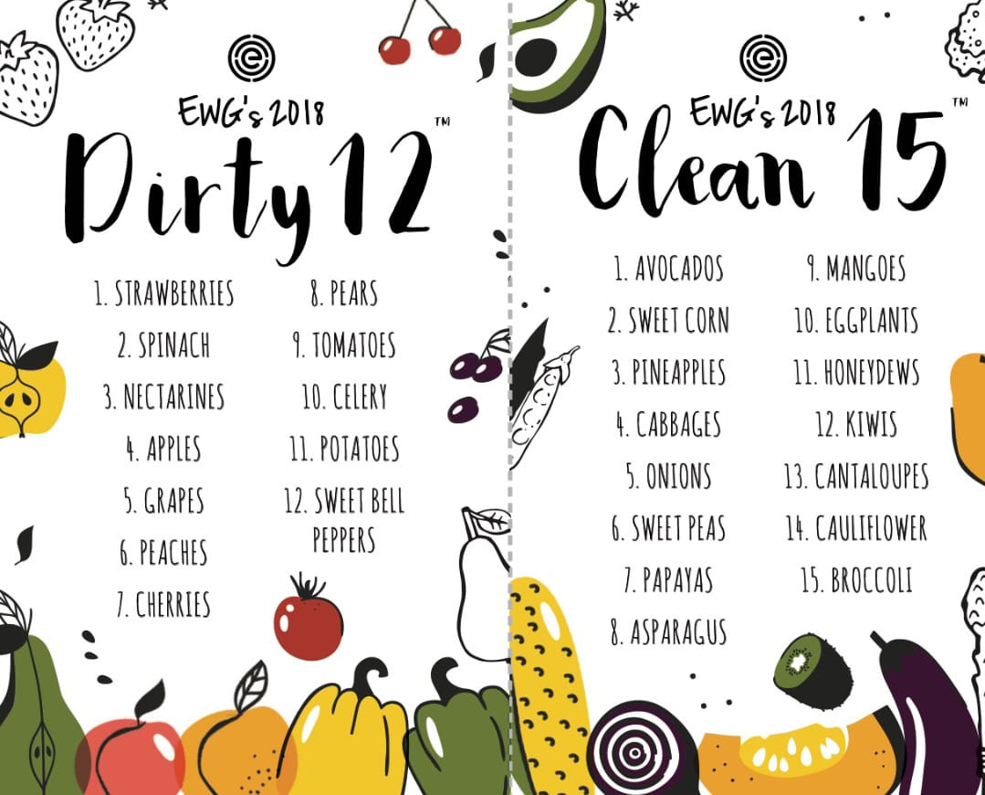 The Dirty Dozen and The Clean 15 – Mama-P Health Foods
